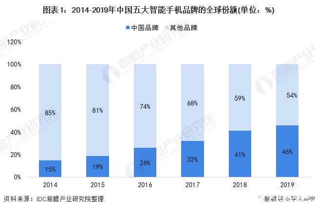 中国智能手机品牌斩获全球46%的市场份额,超过苹果和三星