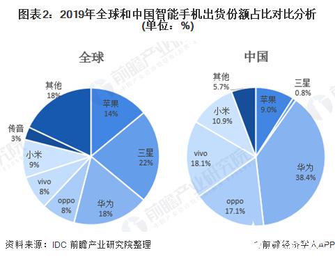 图表2:2019年全球和中国智能手机出货份额占比对比分析(单位:%)