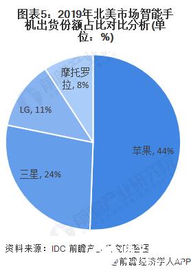 图表5:2019年北美市场智能手机出货份额占比对比分析(单位:%)
