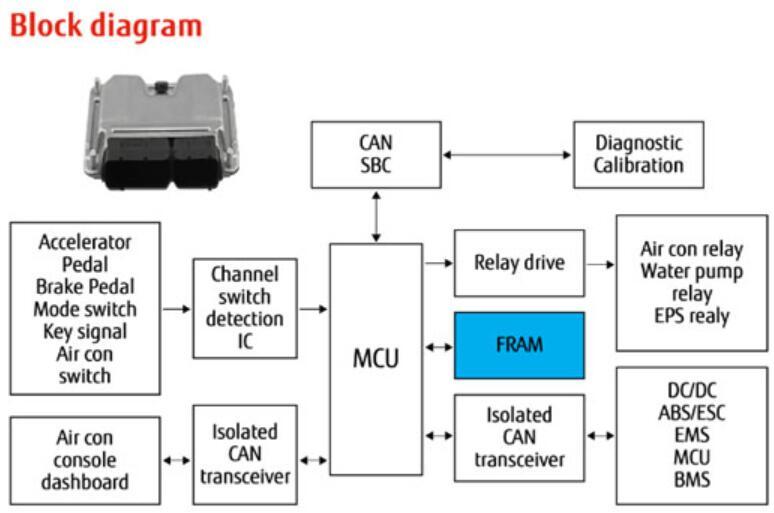 车规级FRAM可满足汽车电子可靠性和无迟延的要求