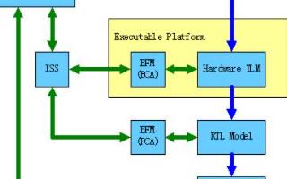 基于SystemC的系统级建模和验证流程