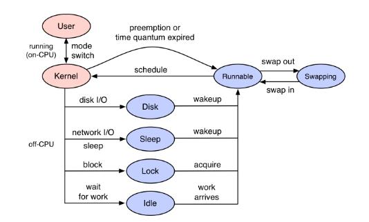 基于linux eBPF的进程off-cpu的方...