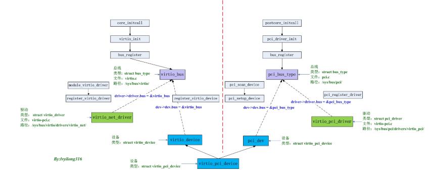 linux设备中virtio组织关系及设备初始化...