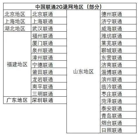 中国联通清网计划由来已久,2G网络清退进行中