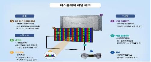 終止LCD生產,韓國大型廠商三星等被批准研發QLED顯示