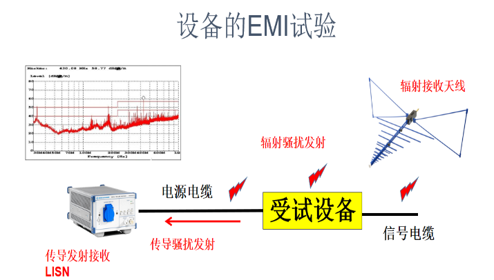 電子設備的EMI試驗解析