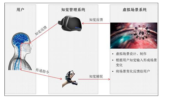 虛擬現實技術基本原理_虛擬現實在教學中的應用