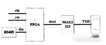 基于可逻辑编辑器件实现串口通讯系统的设计