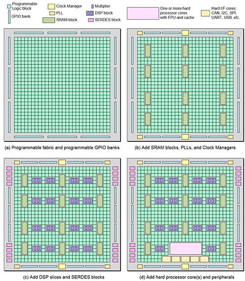 一文了解Xilinx FPGA架構及相關工具