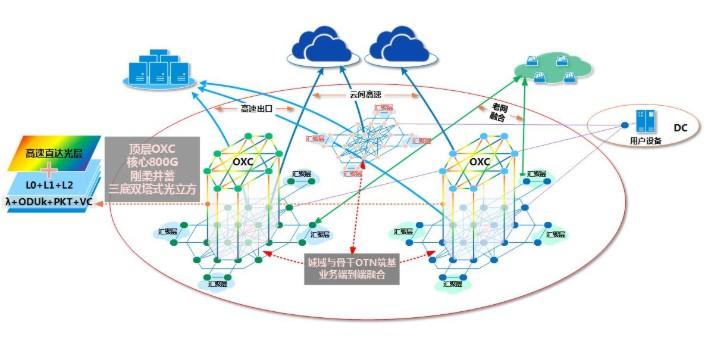 OXC技术,为基础光网建设创造价值