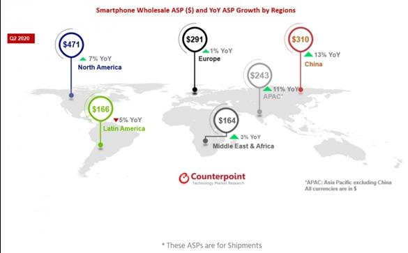 最新数据:智能手机主要市场均涨价,中国市场涨幅最高已达13%