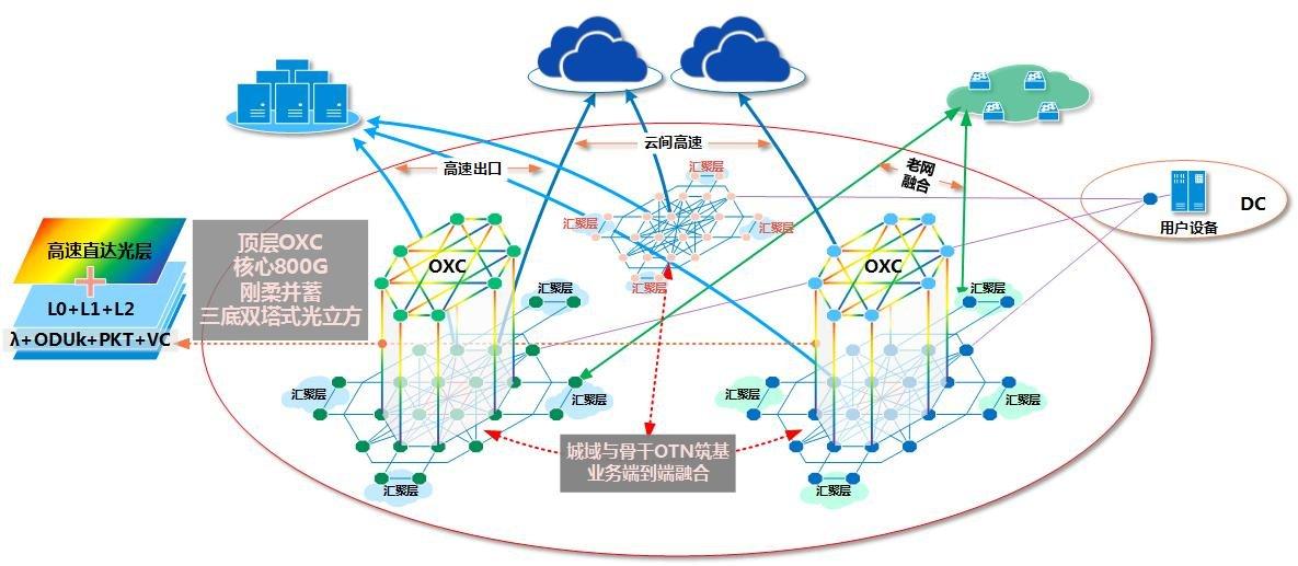 """上海电信800G+OXC光网络技术赋能""""三千兆""""..."""