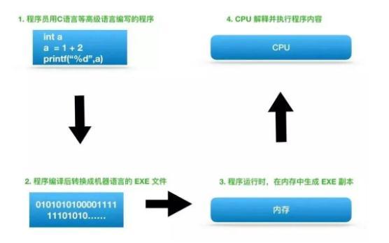 计算机最核心的CPU  12大知识点