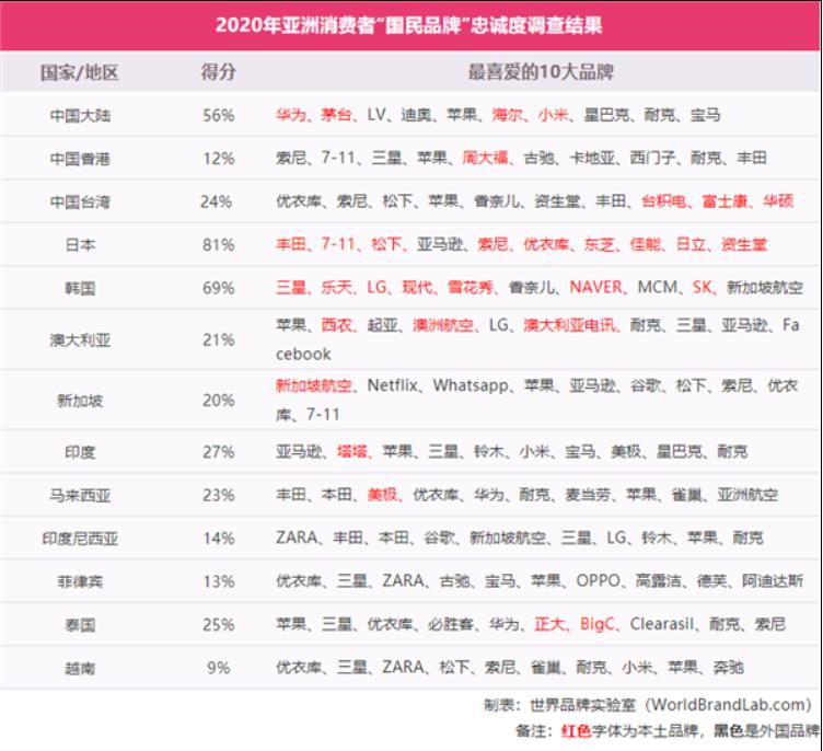 """2020年亚洲消费者""""国民品牌""""忠诚度榜单出炉,中国排名第三"""