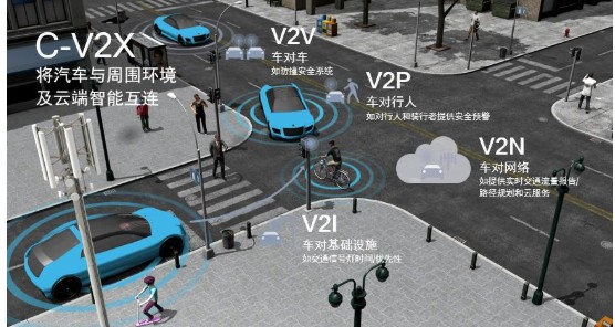 5GV2X与自动驾驶,彻底改变未来交通