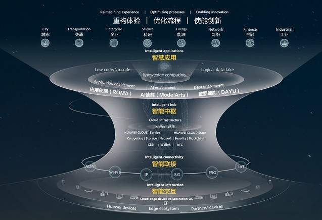 华为智能中枢-混合云:构筑智能升级的理想底座