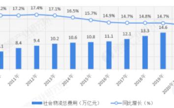 物流装备风口再起,物流设备行业整体增长20%以上
