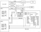 STM32系统架构
