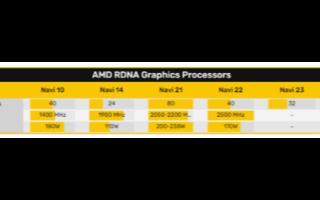 AMD RDNA2架构RX 6000系列显卡细节,热设计功耗220~238瓦