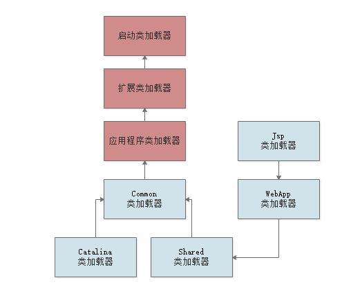 jvm的类加载器的整体结构及过程解析