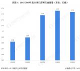 石油储量有限,中国储量为36亿吨占全球储量1.5%
