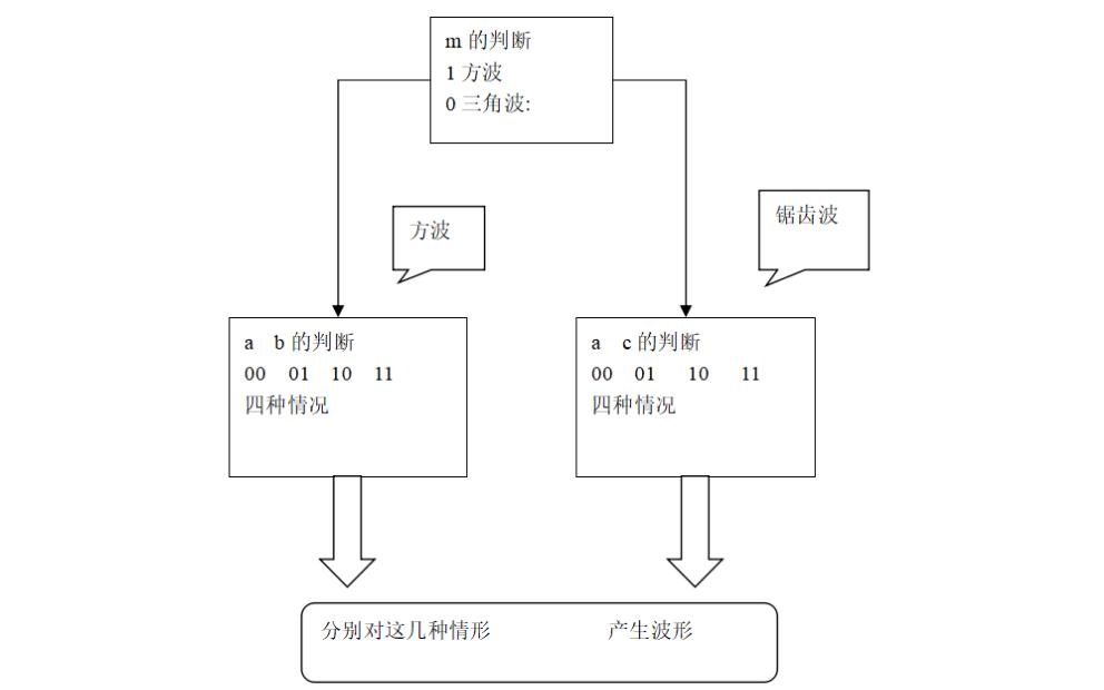 使用Verilog硬件描述语言实现简易函数发生器的设计说明