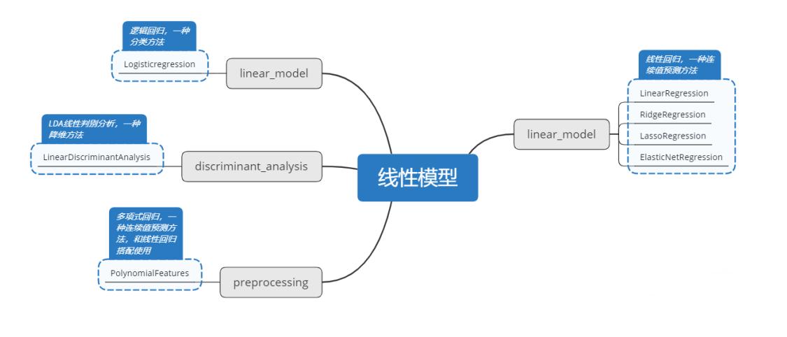 機器學習線性模型訓練:線性回歸和邏輯回歸