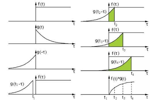 深度学习中常用的几种卷积 不同情况下的卷积定义方...