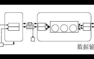 DSP应用程序参考框架的设计及在H.264 混合编解码系统中的应用