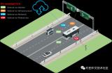 5G在未来自动驾驶汽车方面做出的贡献