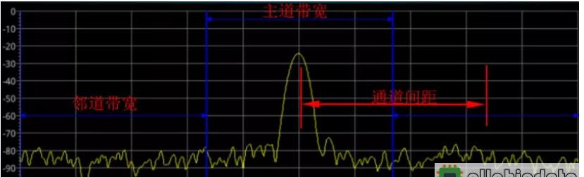 射頻系統中鄰道功率比和佔用帶寬工作原理解析