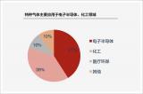 中国电子特气何以受制于人?