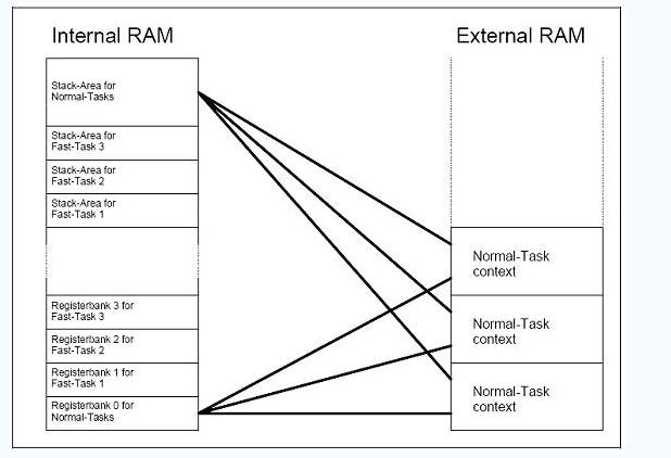 如何将单片机操作系统RTX51移植到单片机实验平...