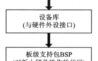 基於MPEG-4標準和PNxl.300晶元實現網路視頻編碼系統的設計