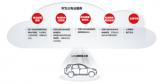 华为推出三电云服务,解决新能源汽车电池安全与寿命问题