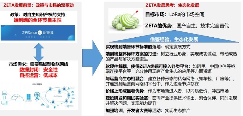 "ZETA成为物联网广大""毛细血管""市场中的重要补充技术之一"