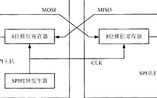 可配置GPIO模拟SPI总线的设计和实现过程分析