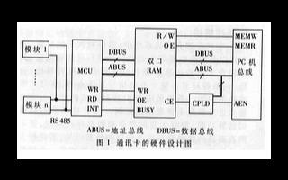 采用双端口RAM技术实现智能型高速并行通讯卡的接...