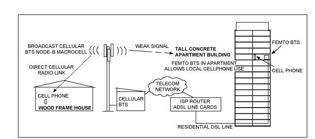 呼叫距离对宏蜂窝基站发射功率的影响