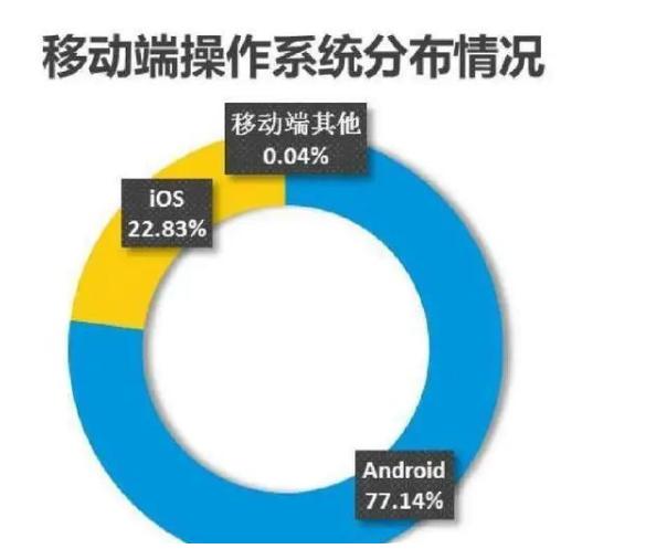 鸿蒙和安卓、iOS的差距确实很大 鸿蒙也只是处于萌芽阶段