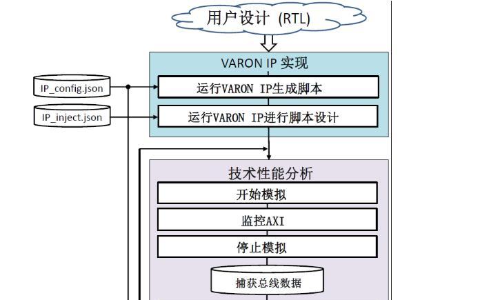 VARON总线验证技术
