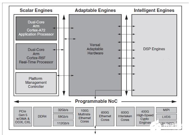面向未来的AI加速, ACAP可编程器件具有突破性意义