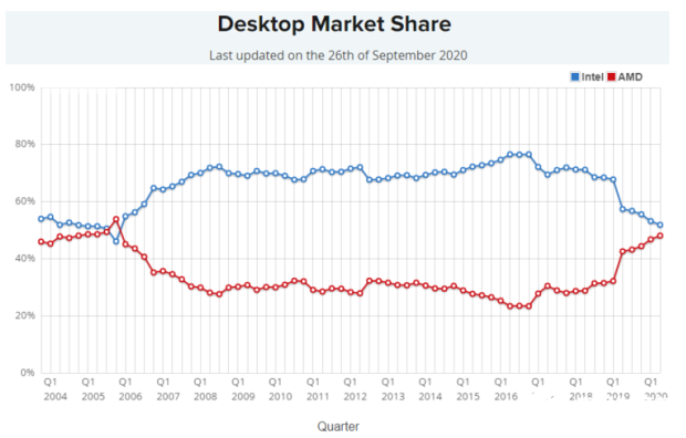 我们即将迎来CPU市场近30年最大的、最乱的竞争