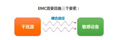 EMC有哪些痛點