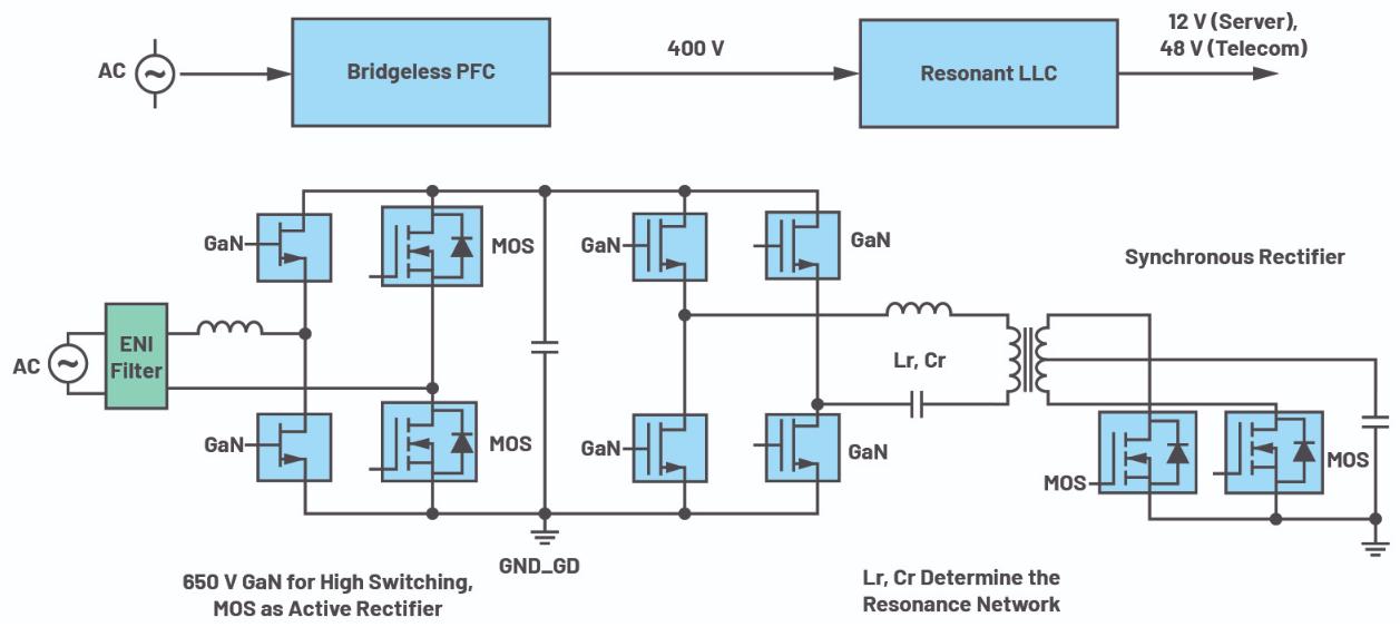 iCoupler技术为AC/DC设计中的氮化镓(...