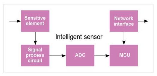最新感測器的常見類型有哪些