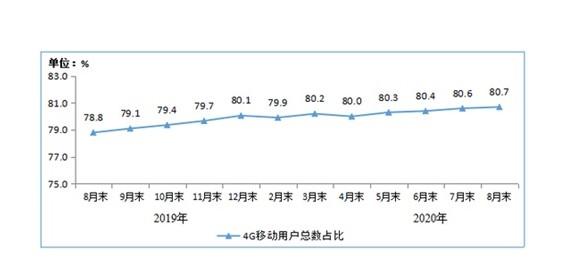 """高速增长的流量需求令 4G 网络 """"不堪重负"""""""