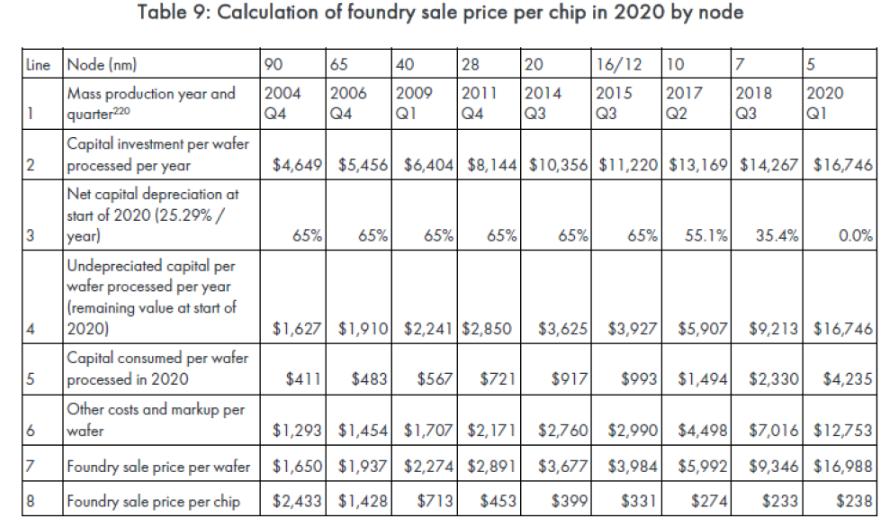 基于臺積電5nm工藝的A14芯片成本不會低 單顆芯片成本將高達238美元
