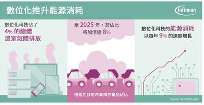 英飞凌 CoolSiC™ 技术助力光宝科技推出8...
