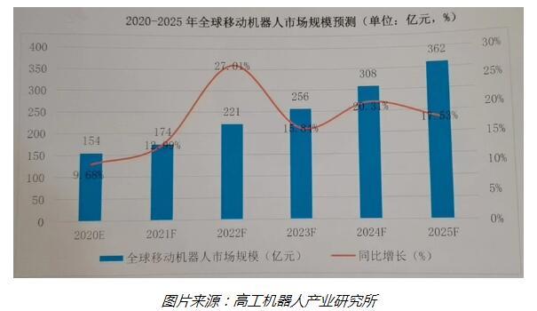 2025年全球移动机器人市场规模有望突破360亿元
